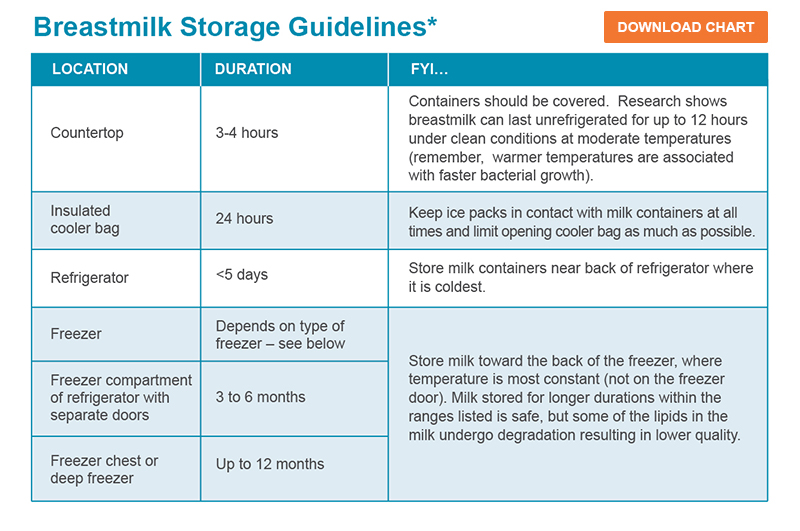 Breastmilk Storage Guidelines