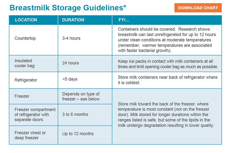 Breastmilk Storage Guidelines Willows Pediatric Group