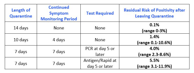 Covid-19 Quarantine Chart by Willows Pediatrics