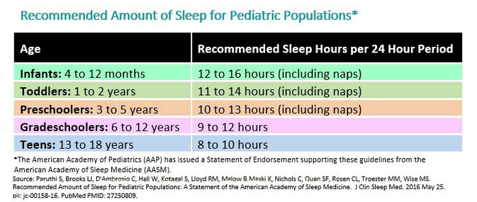 Recommended sleep chart - Willows Pediatrics